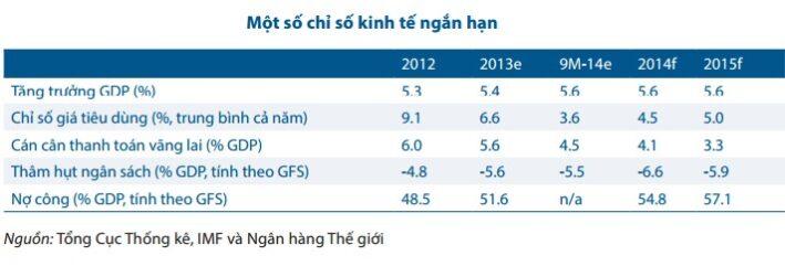 dự báo kinh tế vĩ mô Việt Nam