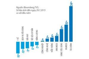 tăng trưởng ngành trên thị trường chứng khoán