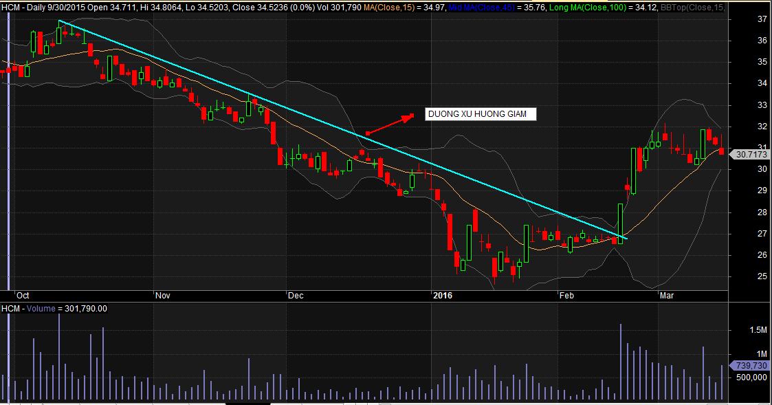 đường xu hướng giảm của cổ phiếu HCM