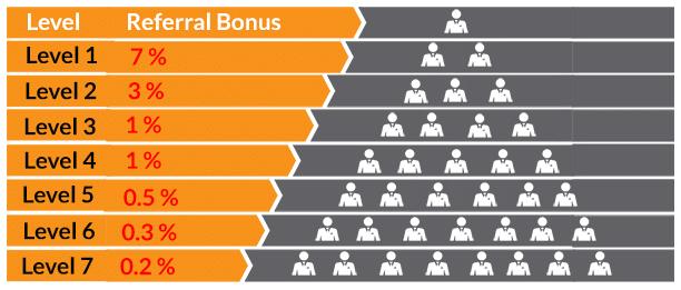 mô hình đầu tư tiền ảo đa cấp
