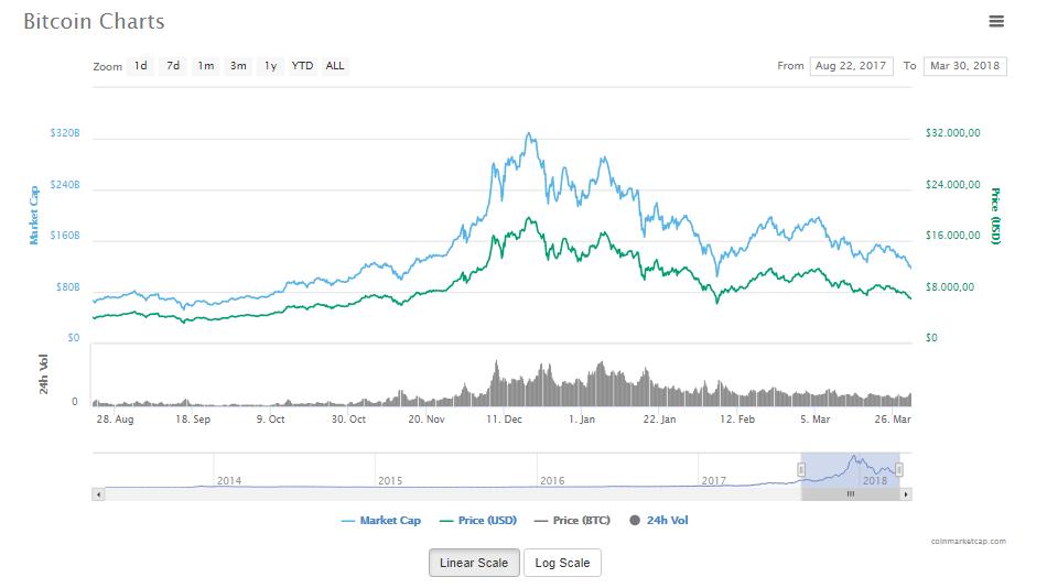 Giá Bitcoin thời gian gần đây