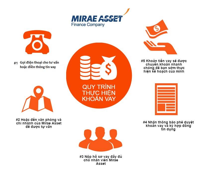 Quy trình vay tín chấp ngân hàng Mirae Asset