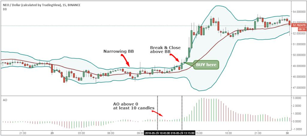 chiến lược trade coin NEO 2