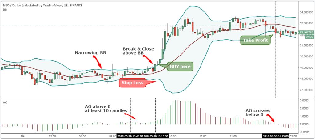 chiến lược trade coin NEO 4