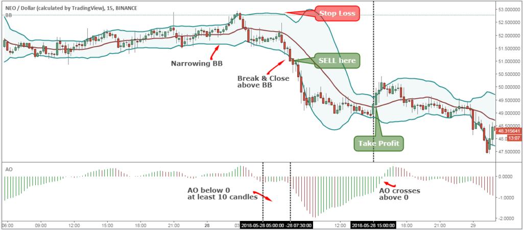 chiến lược trade coin NEO 5