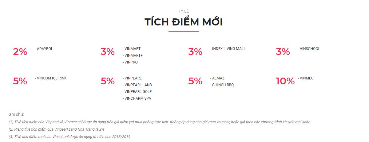 tỷ lệ hoàn tiền thẻ VinID