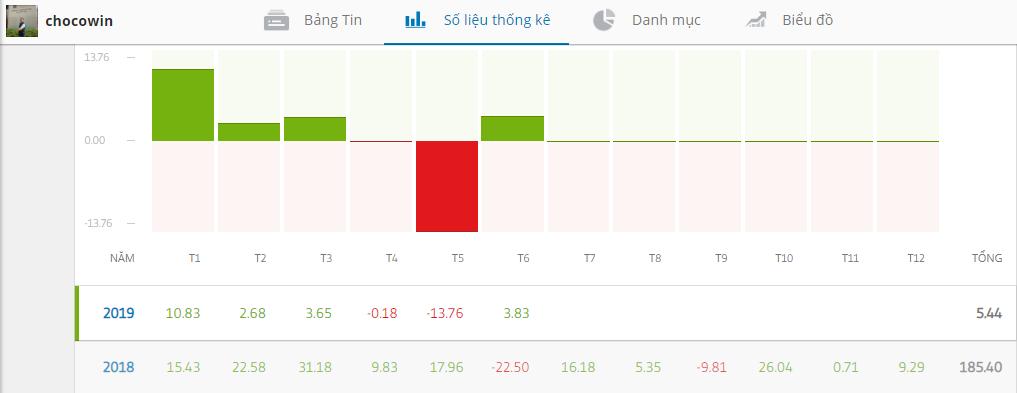Lợi nhuận của nhà đầu tư Chocowin qua các năm