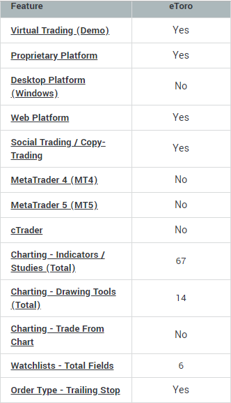 Đánh giá sàn eToro - Platforms