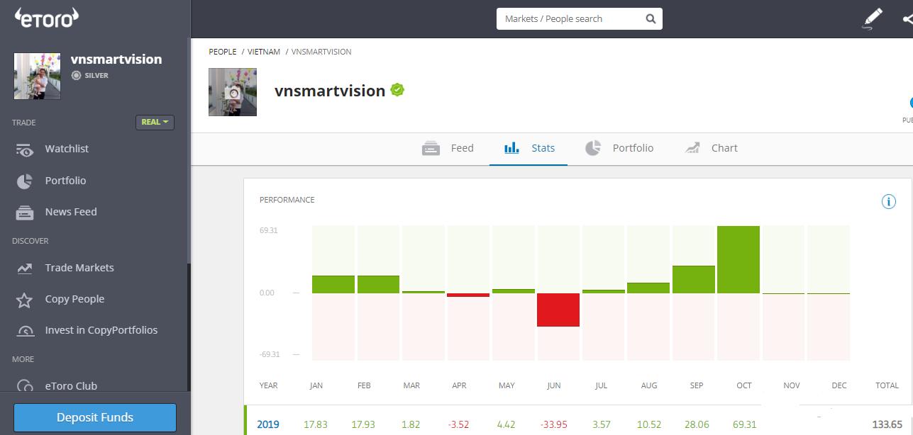 Lợi nhuận của vnsmartvision tính đến tháng 10.2019