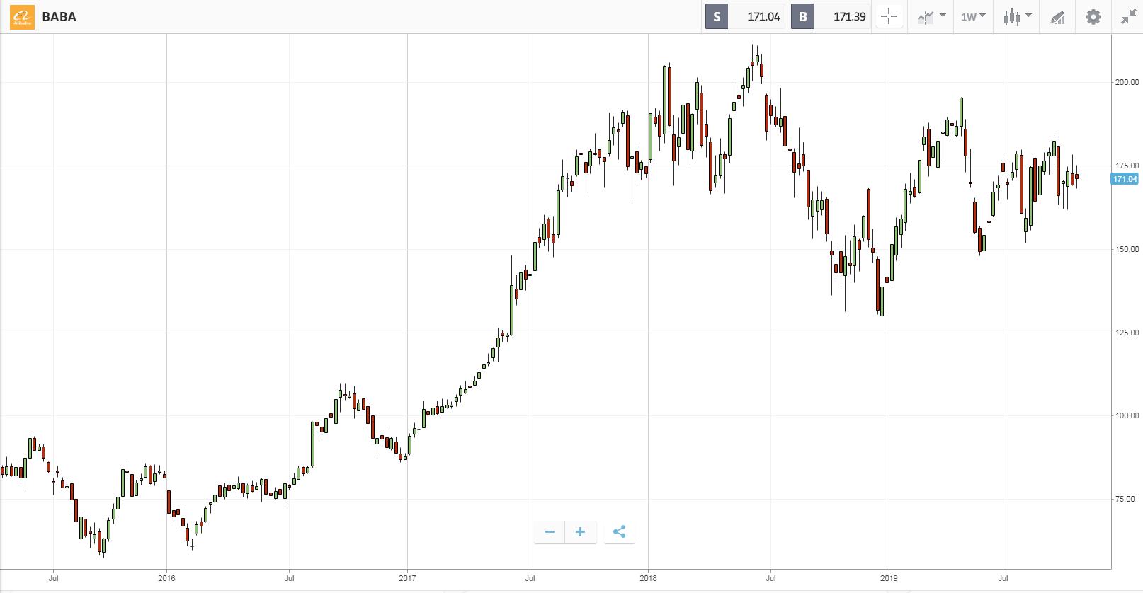 Biểu đồ biến động giá của Alibaba