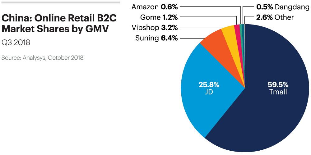 thị phần của các công ty thương mại điện tử tại Trung Quốc quý III.2018