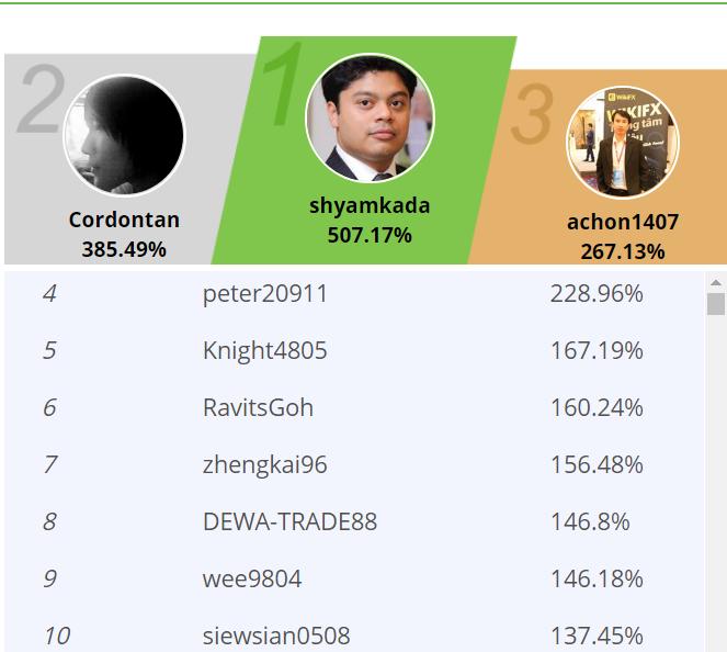 lợi nhuận và kết quả cuộc thi eToro trading challenge của tài khoản achon1407