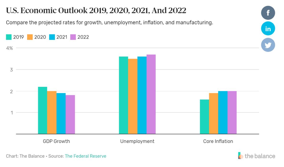 dự báo tăng trưởng kinh tế Mỹ 2020 - 2022