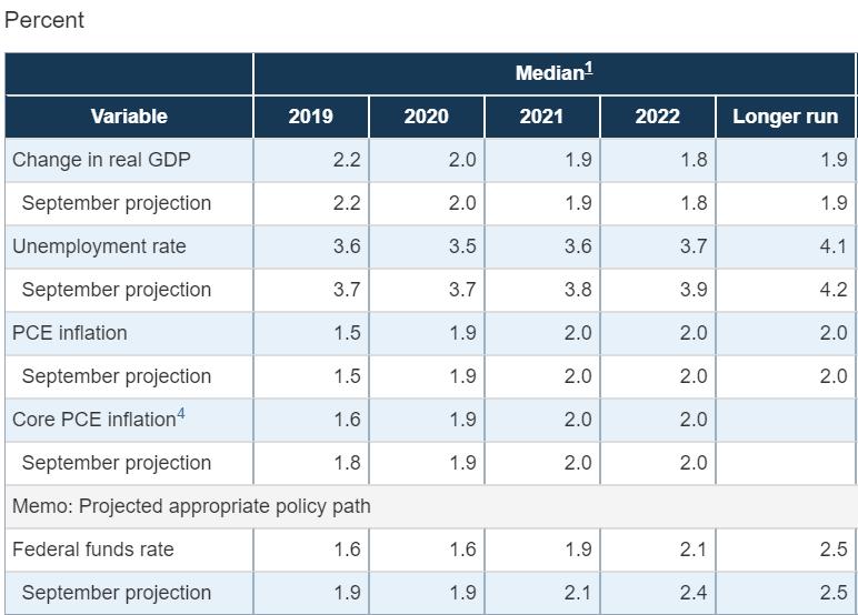 Dự báo tăng trưởng và lạm phát của Mỹ giai đoạn 2020 - 2022
