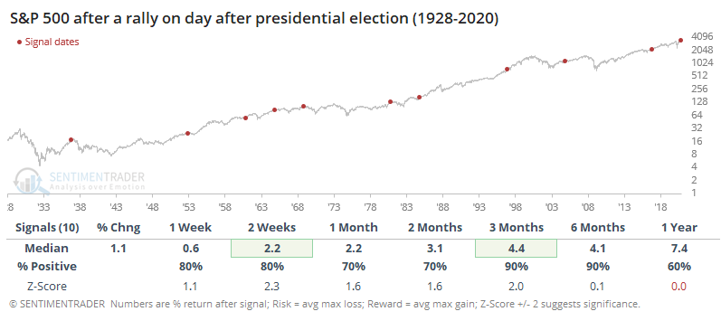 chứng khoán biến động ra sao sau ngày công bố kết quả bầu cử