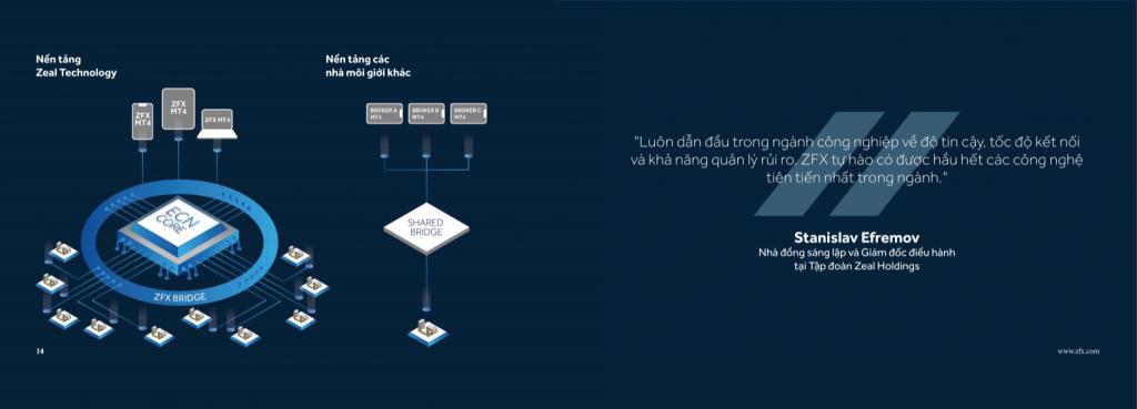 công nghệ cầu nối MT4 và ECN của ZFX
