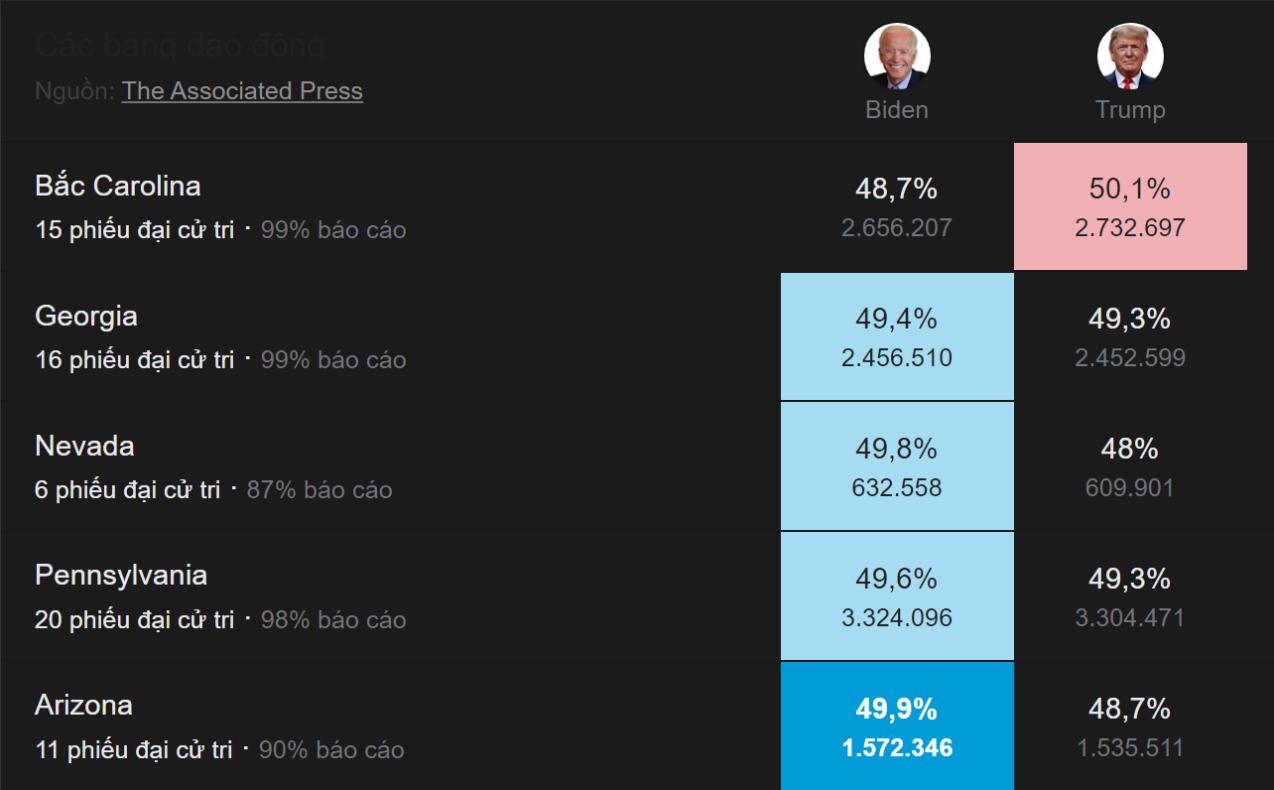 kết quả các bang có dao động trong bầu cử tổng thống mỹ 2020