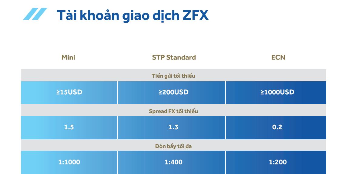 so sánh các loại tài khoản trên sàn zfx
