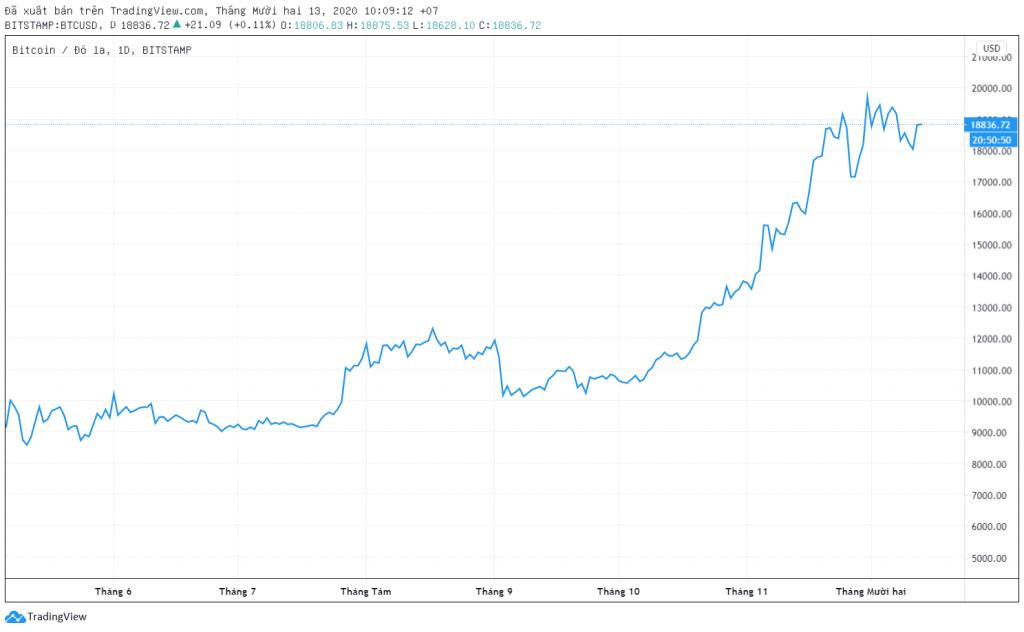 Biểu đồ dạng đường BTC/USD