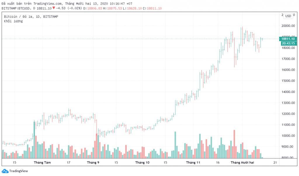 Biểu đồ BTC/USD kèm khối lượng giao dịch