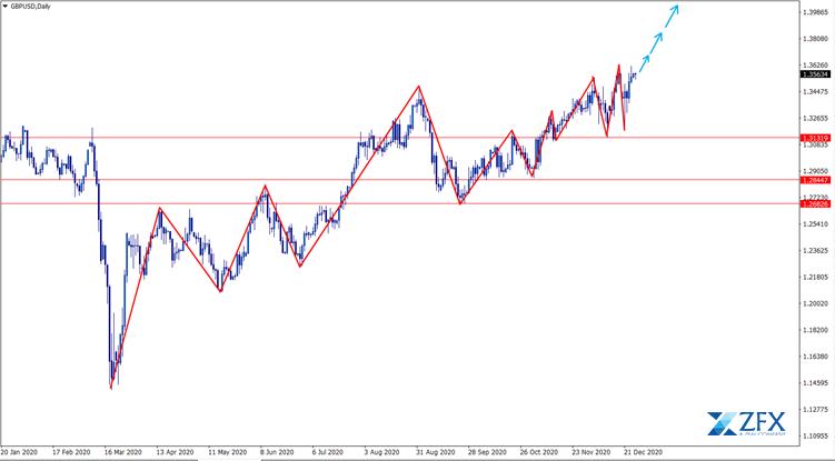 biểu đồ trung hạn GBP/USD