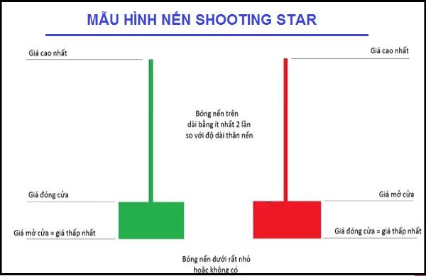 mẫu hình nến shooting star