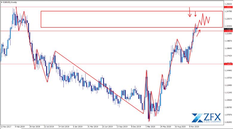 xu hướng trung hạn của eur/usd