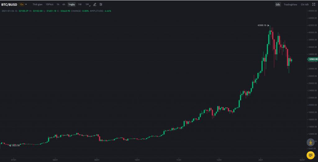 Bitcoin lập đỉnh cao nhất mọi thời đại ngay trong những ngày đầu năm 2021
