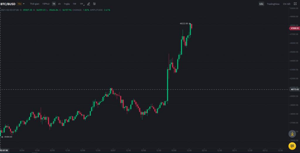 Bitcoin vượt mốc 48 ngàn USD