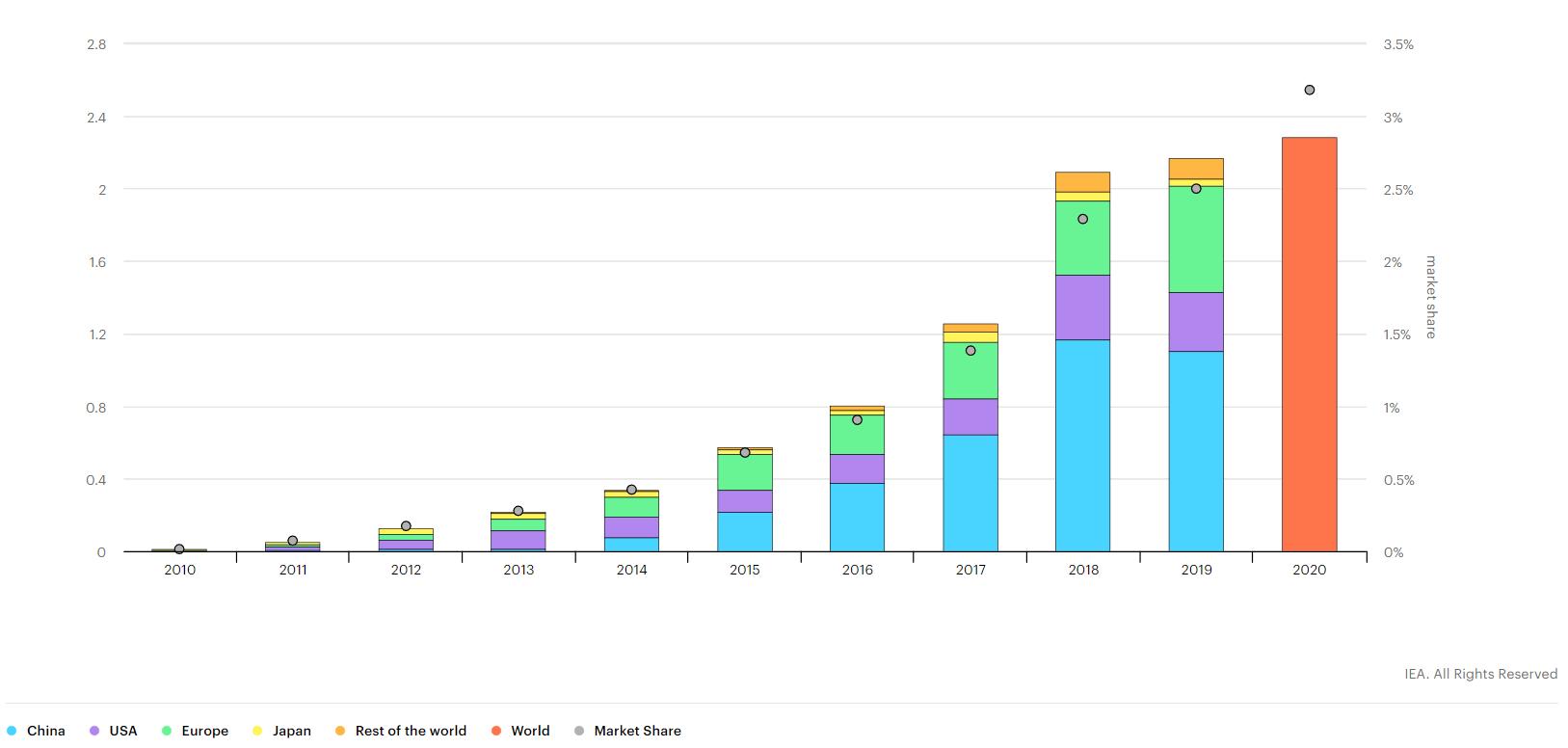 Doanh số ô tô điện toàn cầu tại các thị trường lớn giai đoạn 2010-2020